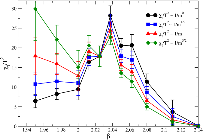 Light quark chiral susceptibility, where different assumptions for mass dependence are used to adjust the data to a constant bare light quark mass