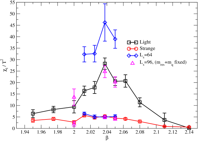 Unitary values for the disconnected chiral susceptibility as well as the results of additional measurements with