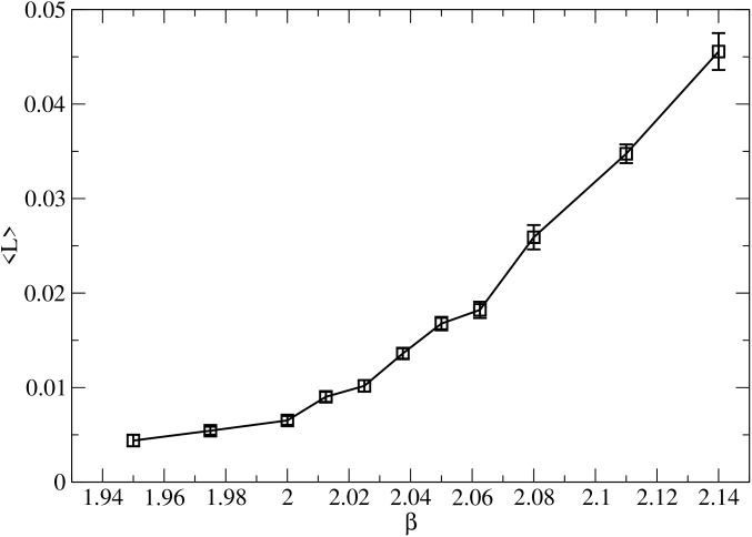 Values obtained for the Polyakov loop as a function of