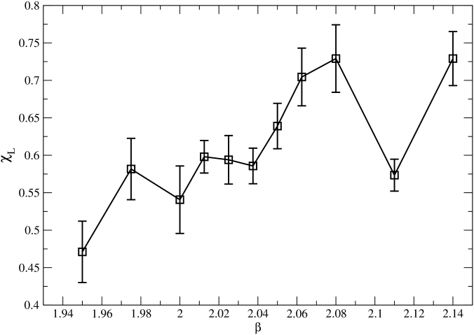 The Polyakov loop susceptibility plotted as a function of