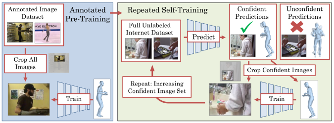 Our method adapts human pose models to truncated settings by self-training on cropped images. After pre-training using an annotated pose dataset, the method applies small translations to an unlabeled video dataset and selects predictions with consistent pose predictions across translations as pseudo-ground-truth. Repeating the process increases the training set to include more truncated people.
