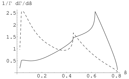 The two photons energy distribution