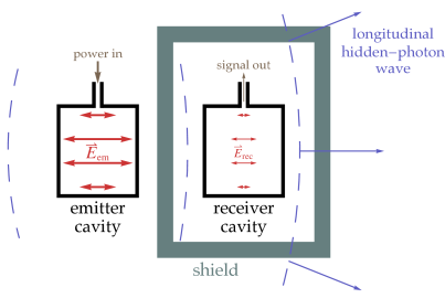 Schematic setup of a microwave cavity search for hidden photons, designed to take advantage of the improved transmission of longitudinal hidden-photon waves, and give the largest possible signal field
