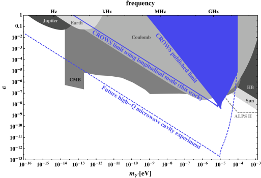 The reach of cavity searches for hidden photons, taking advantage of the improved transmission of the longitudinal modes. The solid blue region is the published limit from the CROWS experiment