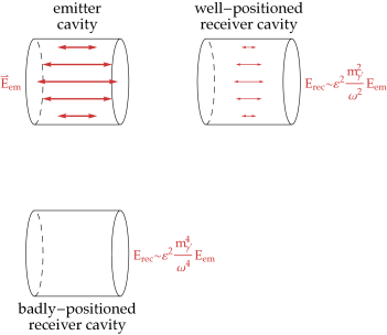 (a) shows the radiation pattern from an oscillating electric dipole, which is similar to that from the emitter cavity shown on the right. Transverse modes are mainly emitted perpendicular to the dipole / emitter