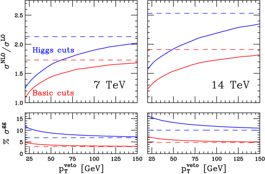 The ratio of NLO to LO (upper) and the percentage of the NLO cross section from the