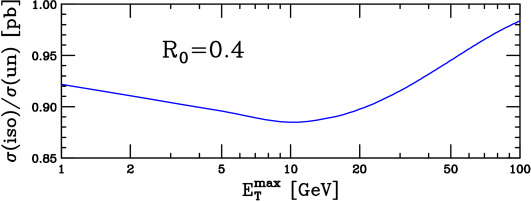 The fraction of the unisolated diphoton cross section that remains when the photon is isolated, as a function of the maximum amount of transverse hadronic energy allowed in the photon isolation cone,