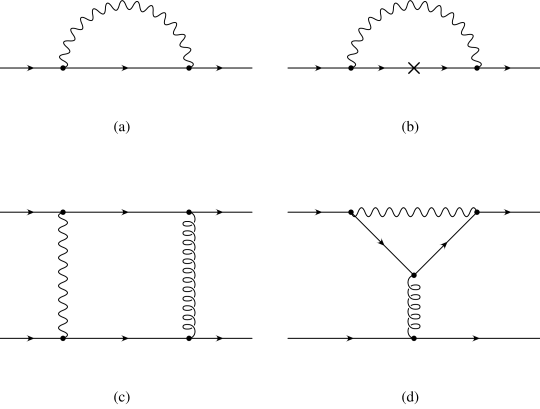 The short distance contributions. The wiggly line is the photon, the curly one the gluon, the full line a quark. There are also the crossed and symmetric configurations.