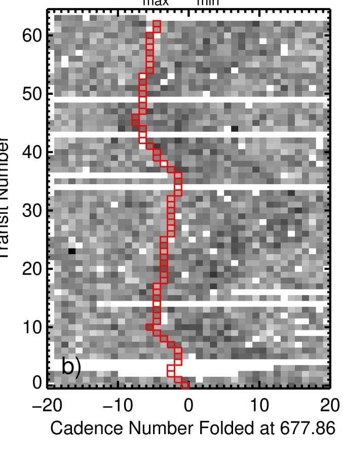 The detection of Kepler-36b. Refer to the caption of Fig.