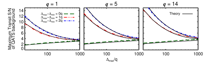Stochastic background of the QATS search as a function of maximum search interval (normalized by transit duration) in the presence of 'white' noise. The broken lines show the background total transit signal-to-noise significance as determined from a Monte Carlo simulation using the QATS algorithm for a selection of transit durations