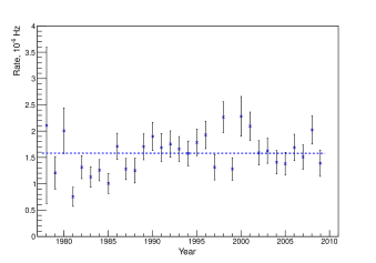 Left: Measured rate of upward through going muons at the BUST since December 1978. Right: Distribution of measured events in angle