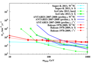 The Baksan limits on muon flux from the dark matter annihilations in the Sun in comparison with other experimental results (left); ratios of expected muon fluxes both from DM neutrino and antineutrino generated in pure three annihilation branches