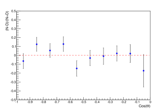 Left: The integral rate of 1255 selected upward through going muons as a function of zenith angle of the Sun for the BUST measured time of good data periods (red points with error bars) and expected one for the detector runtime (blue histogram). The later is normalized to this number of events. Right: Zenith distribution for asymmetry