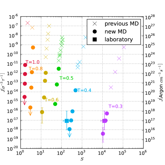 Overview of the nucleation rates measured in the MD simulation presented here (circles and arrows) and from Tanaka