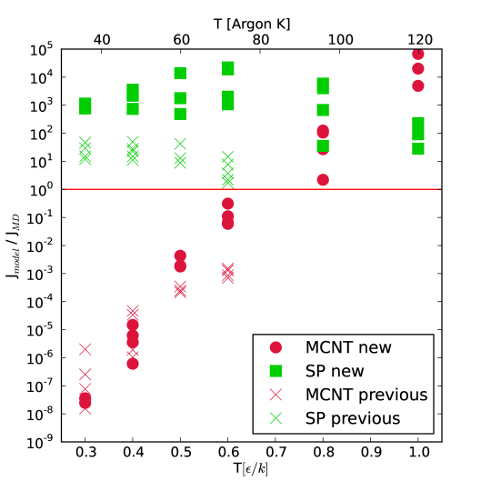Comparison of the nucleation rates from MD simulations with the predictions from the MCNT and SP models. Model predictions are compared to the MD simulations presented here (square and circles) and to previous higher supersaturation MD simulations (crosses)