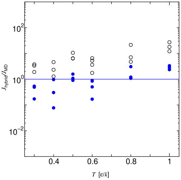 The ratios between the nucleation rates