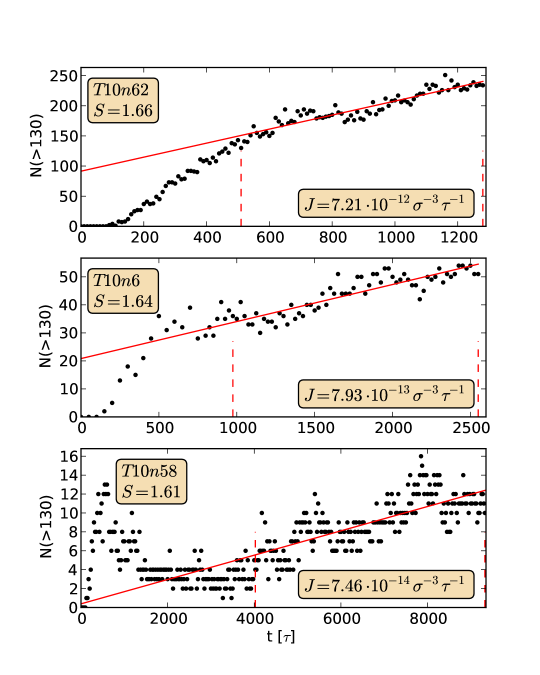 Number of clusters above the threshold size as a function of time. The nucleation rate is the slope of the linear fit (solid line). An initial lag time was ignored for these fits, the end of the lag time is given by the first of the vertical dashed lines. See Table
