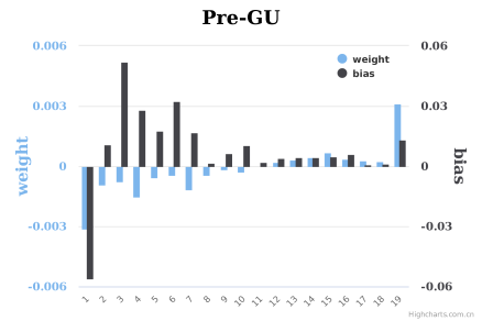 The mean value of weight and bias in each layer of SFCN models with different training strategies. (a) Pre-ImgNt: pre-trained model on ImgNt, (b) traditional supervised training on UCF-QNRF, (c,d,e) pre-trained model on GCC, UR and GU.
