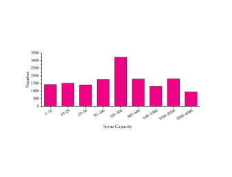 The statistical histogram of crowd counts on the proposed GCC dataset.