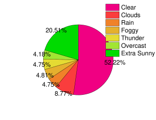 """The pie charts of time stamp and weather condition distribution on GCC dataset. In the left pie chart, the label """""""