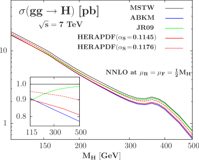 The central values of the NNLO cross section