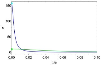 Plot of the conductivity matrix as a function of the frequency for