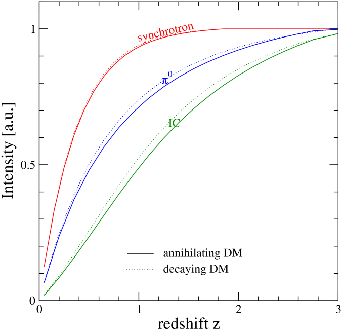 Extragalactic radio (left panel) and gamma-ray (central panel) backgrounds for benchmark B1 (blue) and B2 (orange) WIMPs in the annihilating (solid) and decaying (dotted) cases (see text and Table