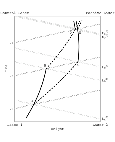 A space-time diagram of a light pulse atom interferometer. The black lines indicate the motion of a single atom. Laser light used to manipulate the atom is incident from above (light gray) and below (dark gray) and travels along null geodesics. Here the lasers' world-lines are taken to be the two vertical lines on the left and right edges of the graph.