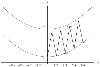 The atomic energy level diagram for a series of sequential two-photon Bragg transitions plotted as energy versus momentum. The horizontal lines indicate the states through which the atom is transitioned. The diagonal lines connecting the states represent the laser frequencies used in the transition. The result of this transition is to give the atom a large momentum.