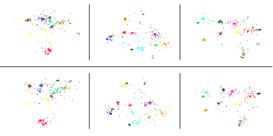 Visualization of 10 sampled classes from CUB-200-2011 test dataset when trained without MPN (upper row) and with MPN (lowe row).