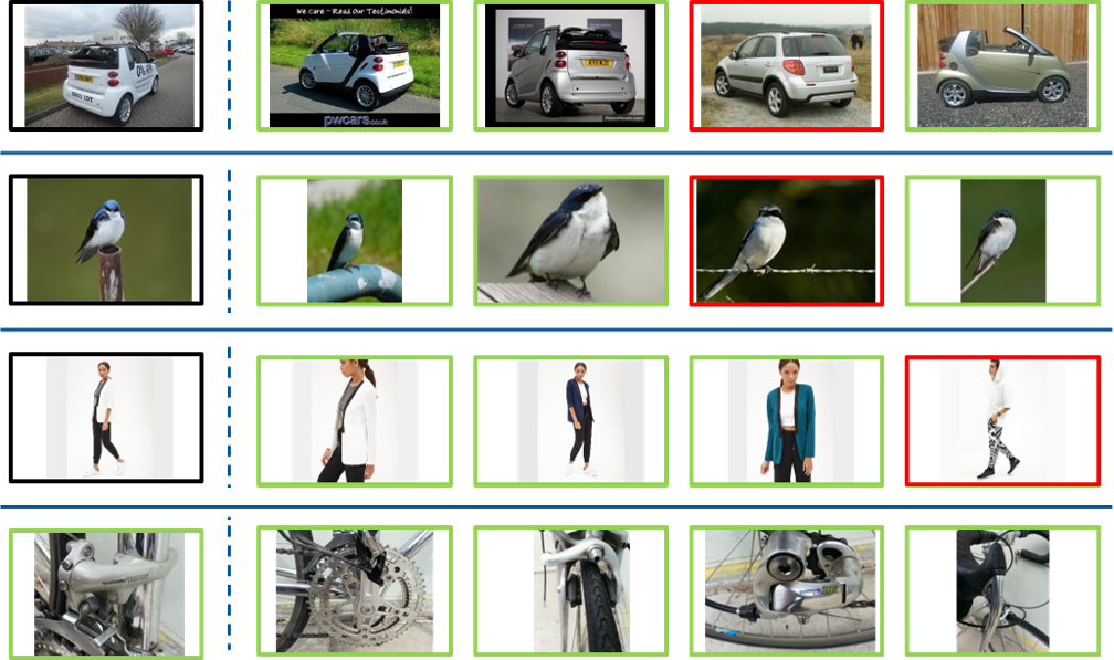 Retrieval results on a set of images from