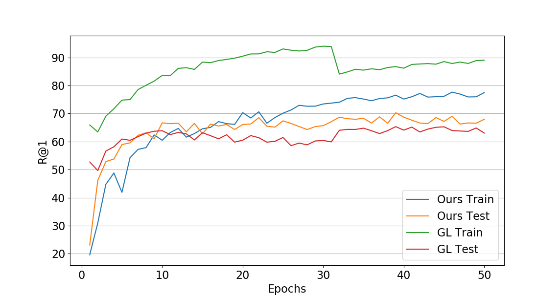 Performance on training and test data of CUB-200-2011 compared to Group Loss