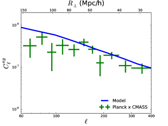 Observed angular power spectra (crosses) for galaxy-CMB lensing (