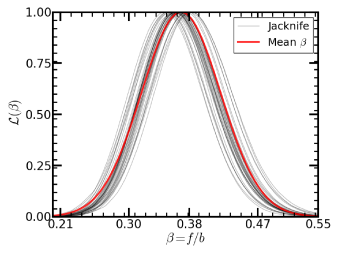 The top plot shows the likelihood of
