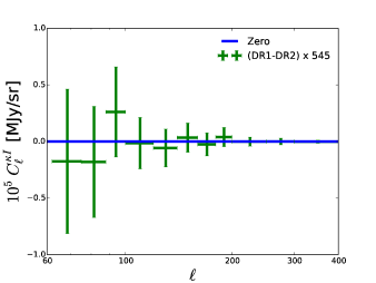 Observed angular cross-power spectrum (crosses) with 1