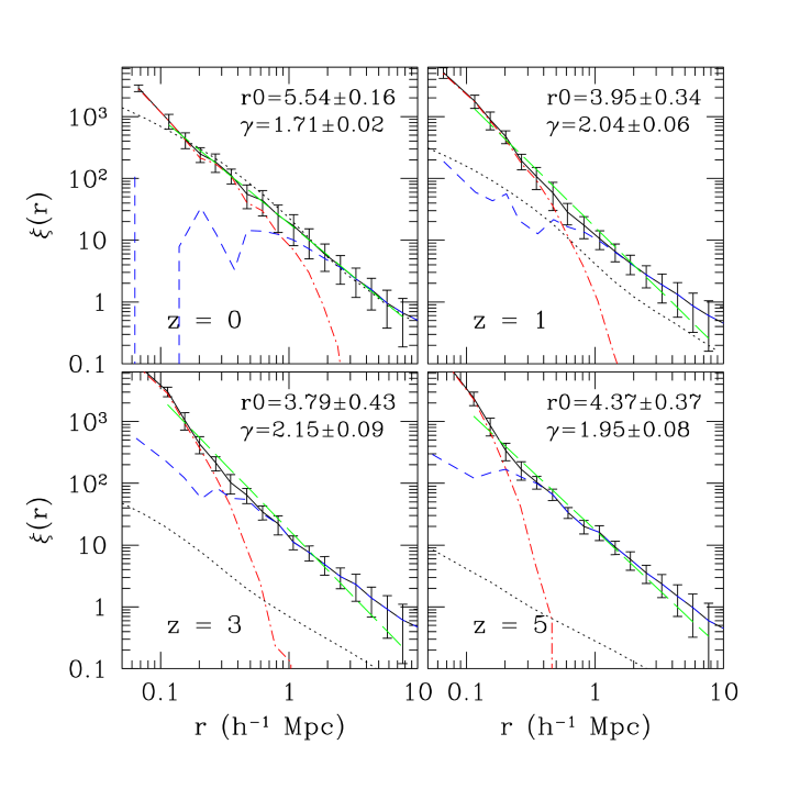 Evolution of the two-point correlation function in the