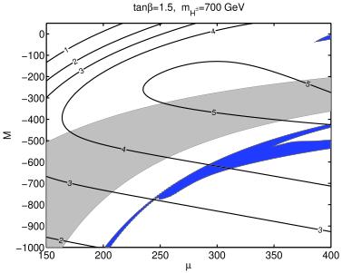 Dark matter detection cross section
