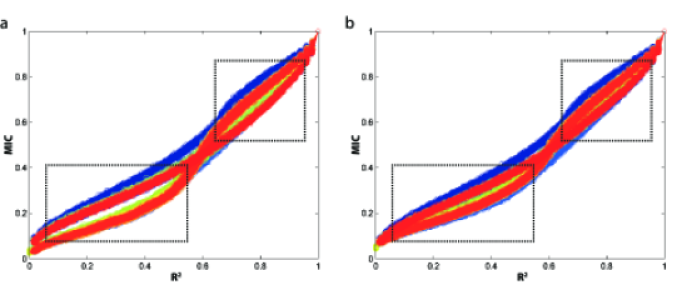 Improving the algorithm for approximating MIC improves the equitability of reported MIC values.