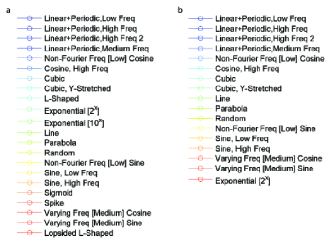 Legend of the suite of functional relationships used in analyses in Figures