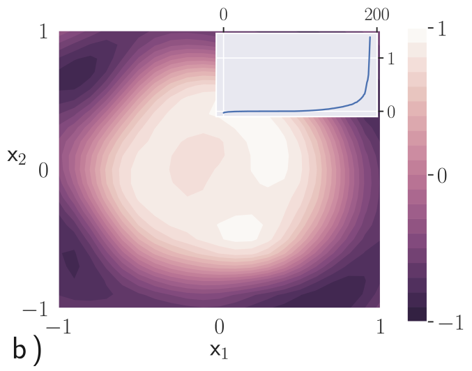 and after the training b). The intend shows the Hessian's eigenvalue distribution, which is similar to a classical NN if we use the loss function . The Hessian is calculated over the whole training set.