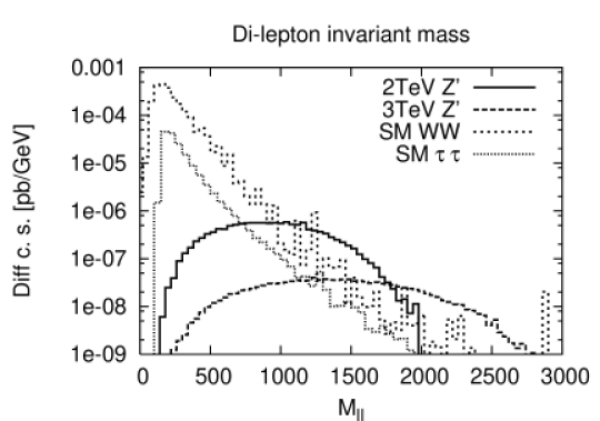 The differential cross-section from Drell-Yan production of 2TeV