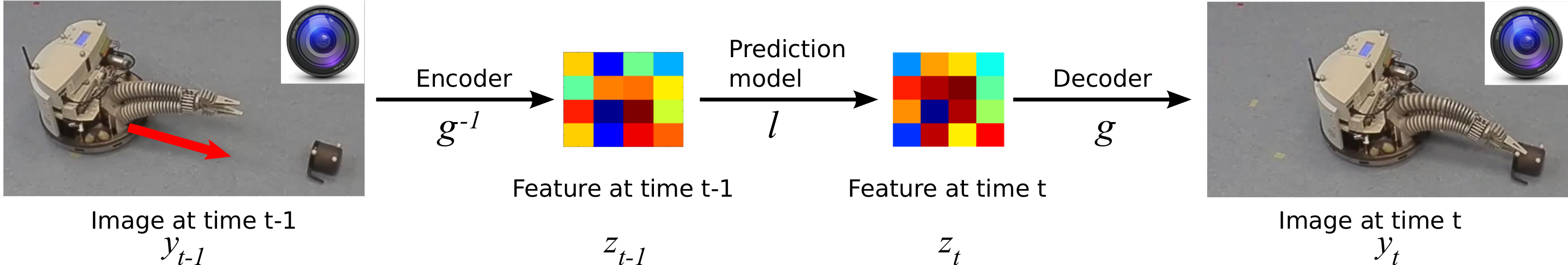 Illustration of our idea of combining deep learning architectures for feature learning and prediction models in feature space. A camera observes a robot approaching an object. A good low-dimensional feature representation of an image is important for learning a predictive model if the camera is the only sensor available.
