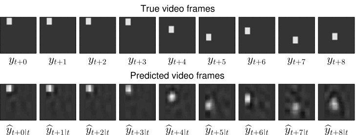 Long-term (up to eight steps) predictive performance of the DDM: True (upper plot) and predicted (lower plot) video frames on test data.