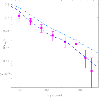 Reduced tangential shear profile for the combined WFPC2 and STIS data (magenta points with error bars). The dashed line is the visual representation of the reduced tangential shear of the 2 clump NFW model that best fit both the strong and weak lensing constraints. The dot-dashed line corresponds to the reduced tangential shear of the 2 clump SIS model that best fit the strong lensing constraints but fails to fit the weak lensing measurements.