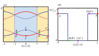 Wilson line and Bloch oscillation. (a) The