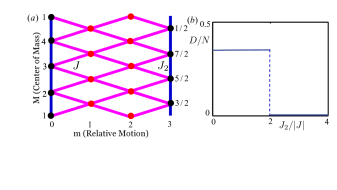 The effective lattice model for the motion of the pair of domain walls. (a) A schematic for