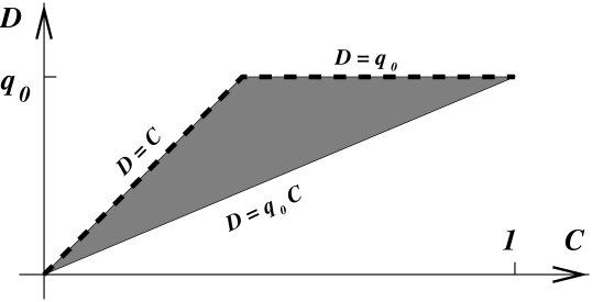 Schematic draw of the region of allowed values for