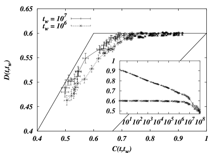 Plot of the cross-correlation function versus the autocorrelation one in the 3
