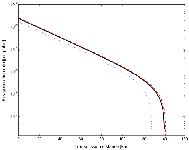 (Color Online) The dashed line shows the asymptotic decoy state method (with infinite number of decoy states) with a maximal secure distance of