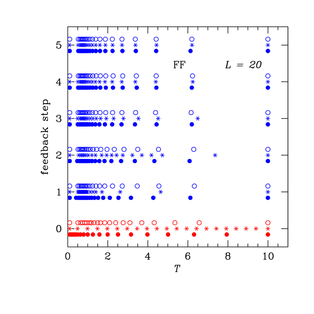 (Color online) Temperature sets for the fully-frustrated Ising model for different feedback steps. Starting from a temperature set where the acceptance probabilities are independent of temperature with